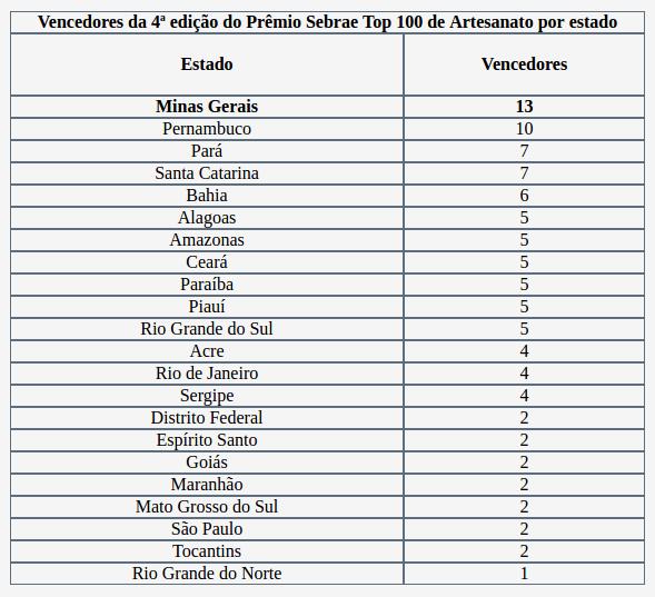 Artesanato da Trilha fica entre os 100 melhores do Brasil